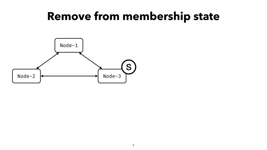 Remove from membership state Node-2 Node-3 Node...