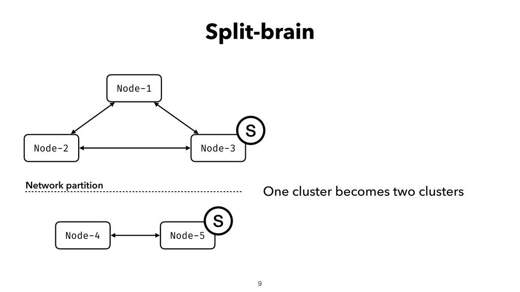 Split-brain Node-2 Node-3 Node-1 Node-4 Node-5 ...