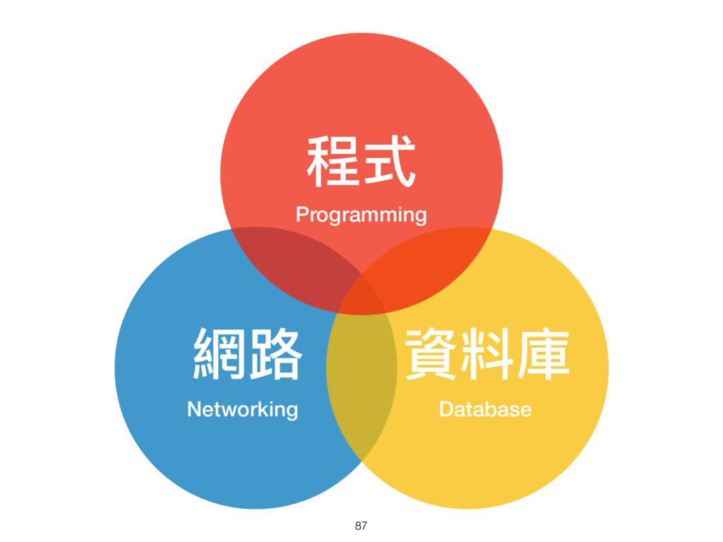 網路路 Networking 資料庫 Database 程式 Programming 87