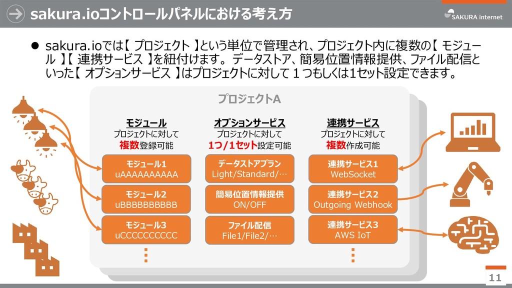 sakura.ioコントロールパネルにおける考え方  sakura.ioでは【 プロジェクト...