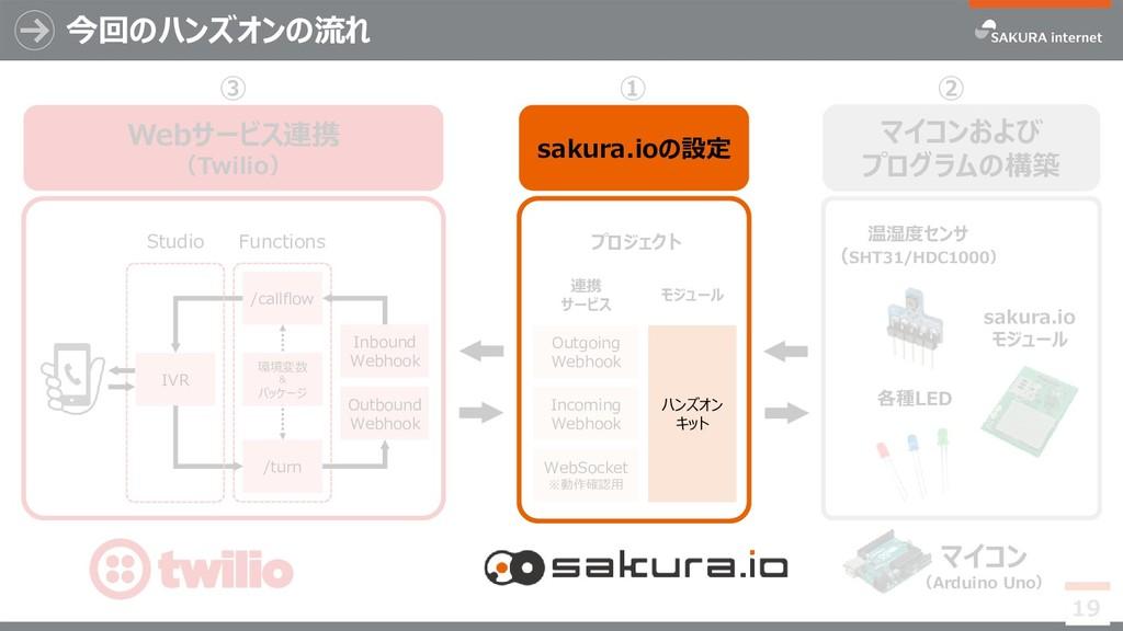 Outgoing Webhook 連携 サービス WebSocket ※動作確認用 Incom...