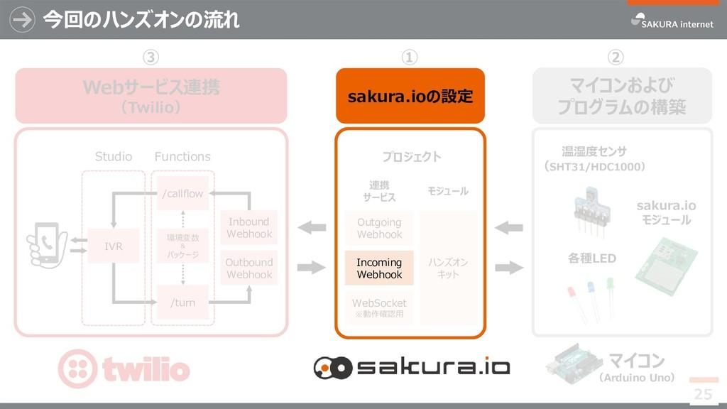 ハンズオン キット Outgoing Webhook 連携 サービス WebSocket ※動...