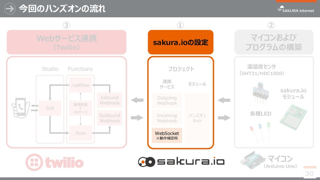 Incoming Webhook ハンズオン キット Outgoing Webhook 連携 ...