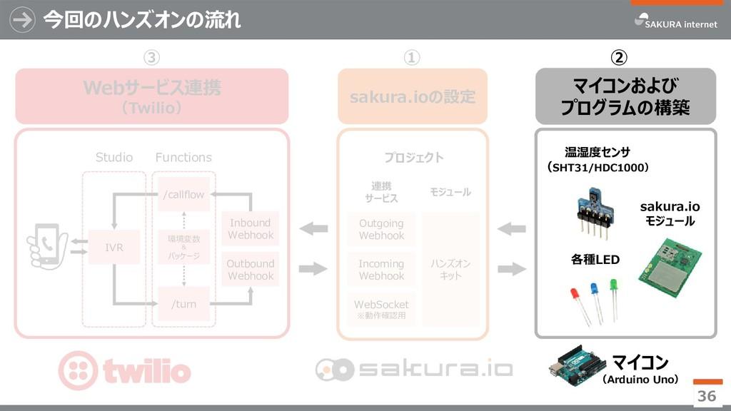 Webサービス連携 (Twilio) ③ 今回のハンズオンの流れ 36 ① マイコンおよび プ...