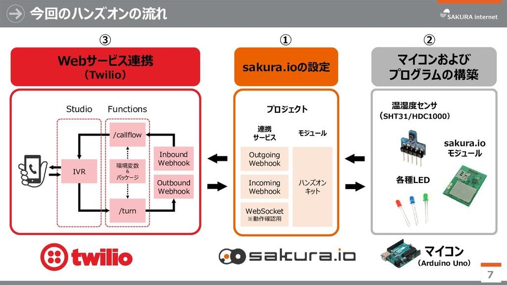 Webサービス連携 (Twilio) ③ 今回のハンズオンの流れ 7 ① マイコンおよび プロ...