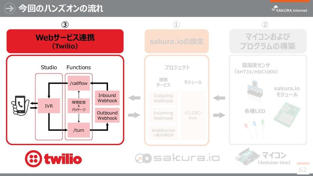Webサービス連携 (Twilio) ③ 今回のハンズオンの流れ 62 ① マイコンおよび プ...