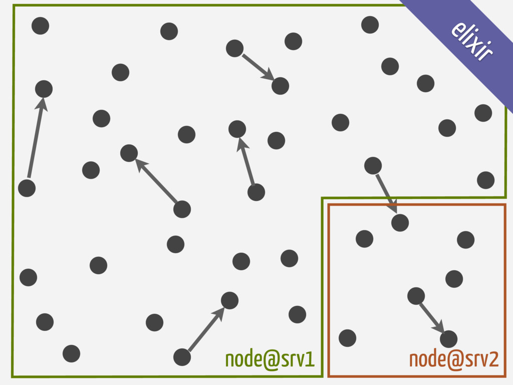 node@srv2 node@srv1 elixir