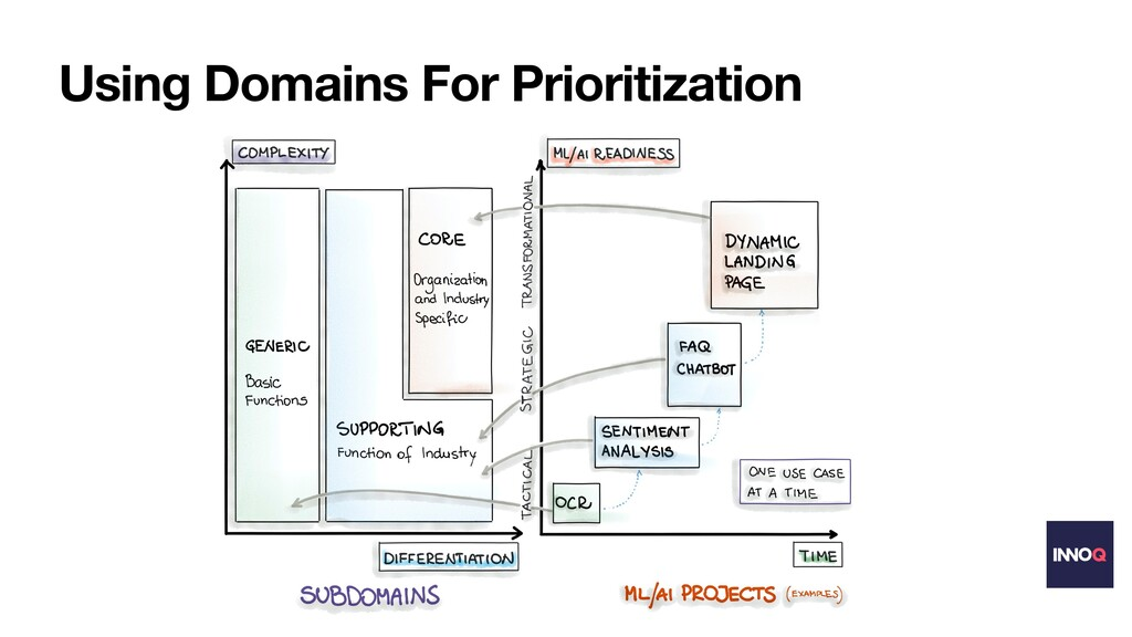 Using Domains For Prioritization