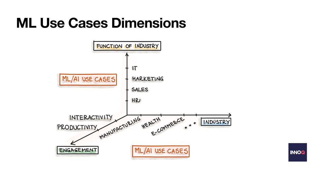 ML Use Cases Dimensions