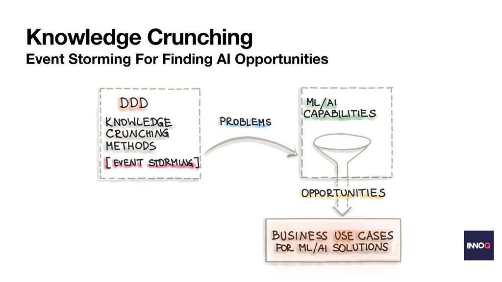Knowledge Crunching Event Storming For Finding ...