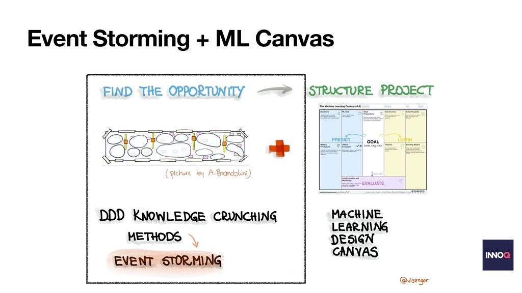 Event Storming + ML Canvas