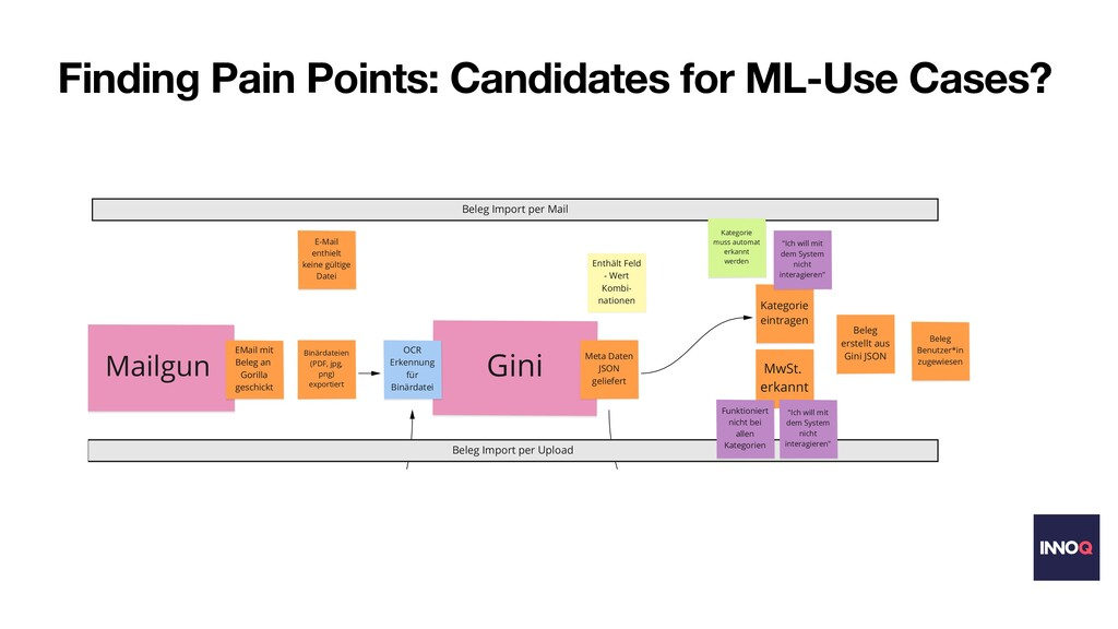 Finding Pain Points: Candidates for ML-Use Case...