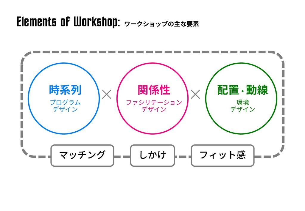 Elements of Workshop: × ×