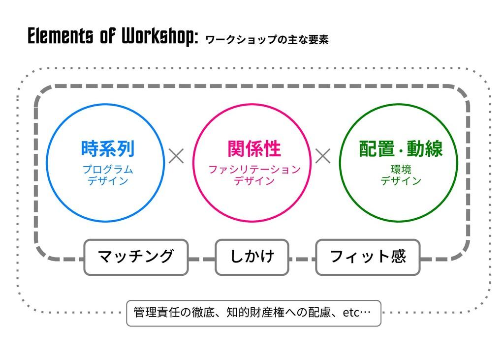 Elements of Workshop: × × etc