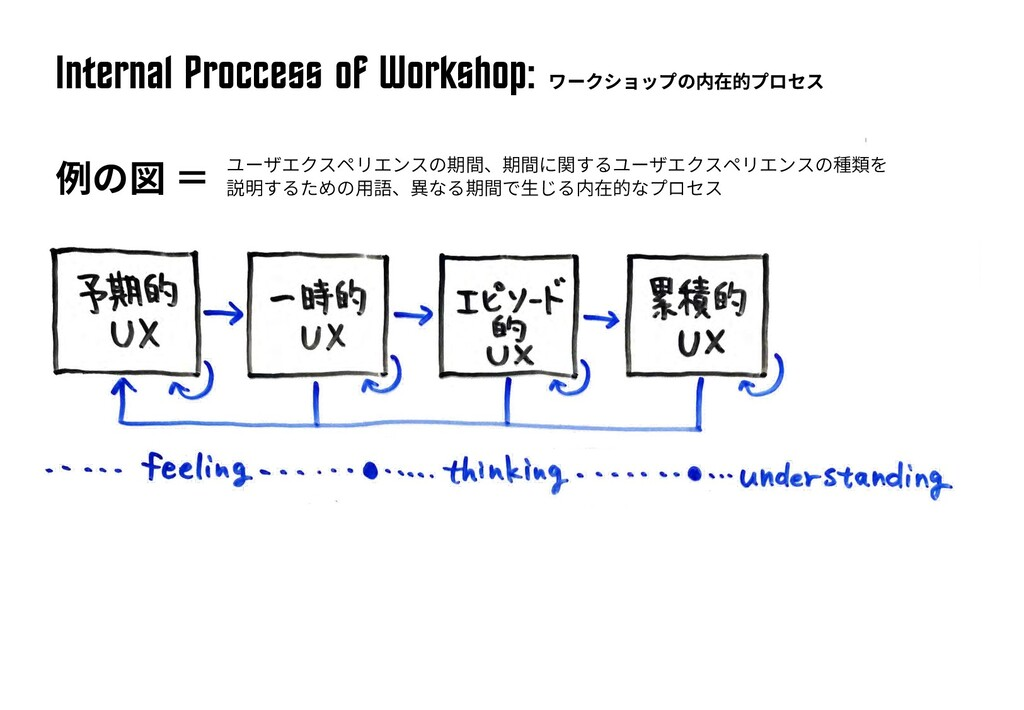 Intern^l Proccess of Workshop: