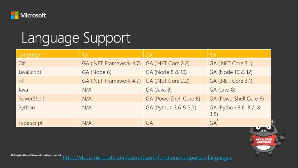 Language 1.x 2.x 3.x C# GA (.NET Framework 4.7)...