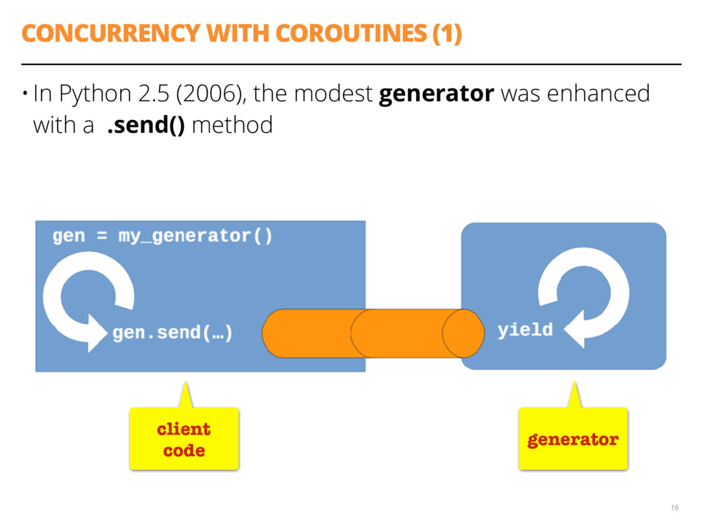 CONCURRENCY WITH COROUTINES (1) • In Python 2.5...
