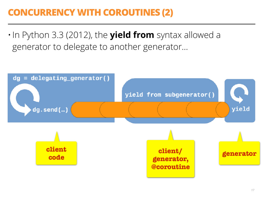 CONCURRENCY WITH COROUTINES (2) • In Python 3.3...