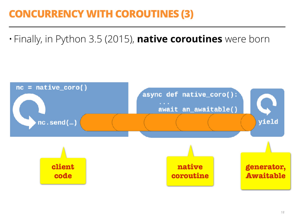 CONCURRENCY WITH COROUTINES (3) • Finally, in P...