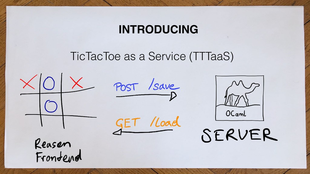INTRODUCING TicTacToe as a Service (TTTaaS)