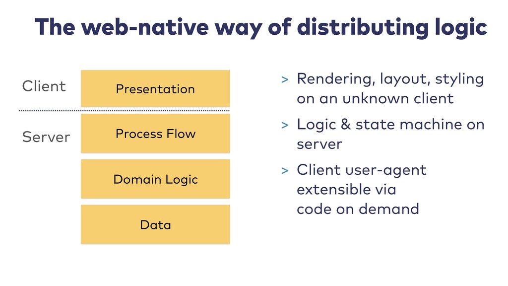The web-native way of distributing logic Proces...