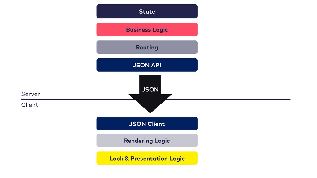 State Business Logic Routing Rendering Logic Lo...