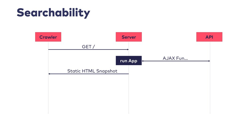 Searchability Crawler Server GET / Static HTML ...