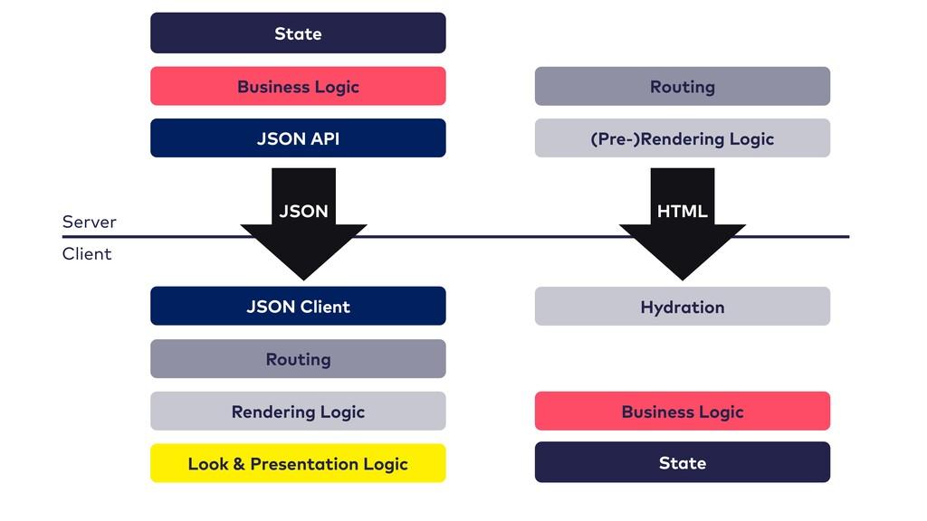 JSON API Routing Rendering Logic Look & Present...