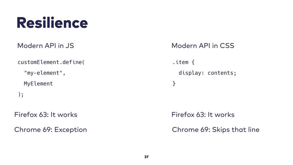 """37 Resilience customElement.define( """"my-element..."""