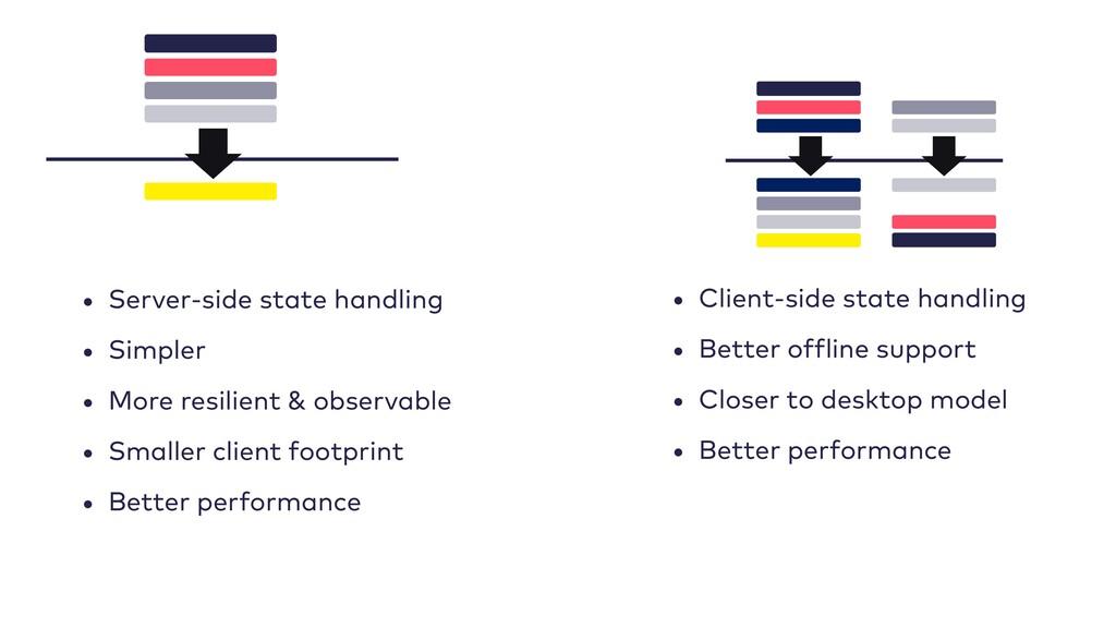 • Client-side state handling • Better offline s...