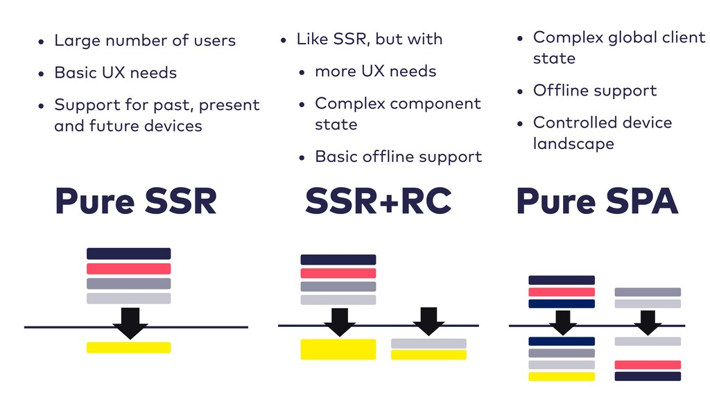 Pure SPA SSR+RC Pure SSR • Large number of user...