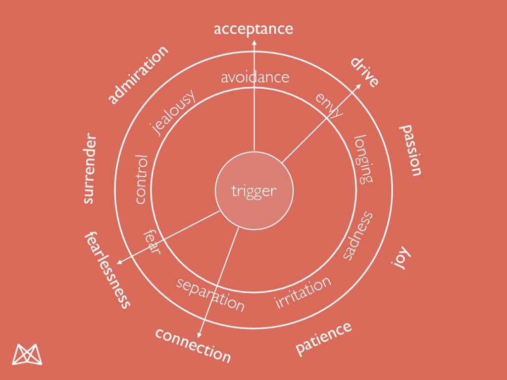 trigger acceptance surrender adm iration joy co...