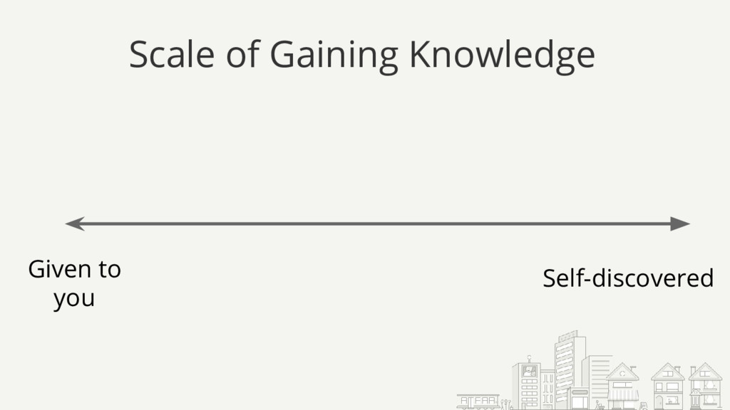 Scale of Gaining Knowledge Given to you Self-di...