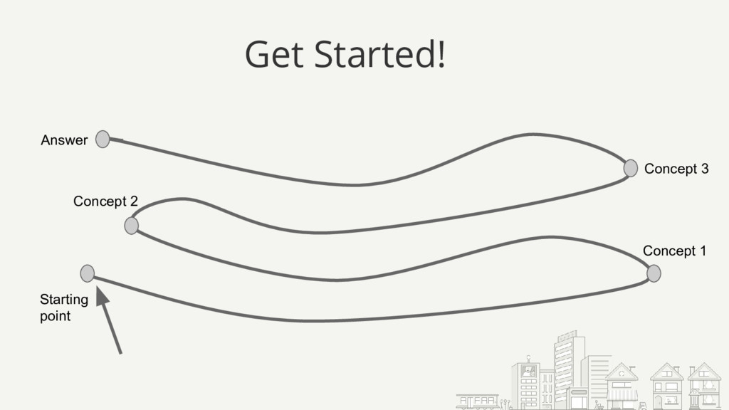 Get Started! Starting point Concept 1 Concept 2...