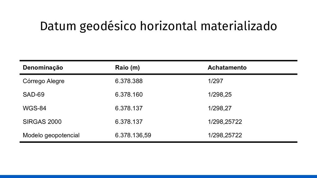 Datum geodésico horizontal materializado Denomi...