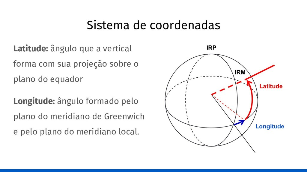 Sistema de coordenadas Latitude: ângulo que a v...