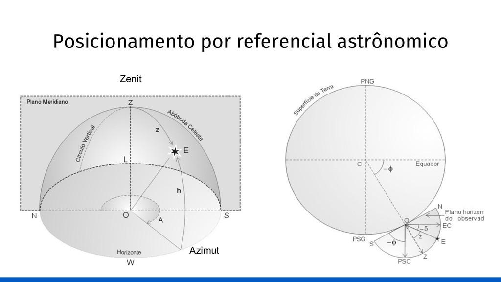 Posicionamento por referencial astrônomico Azim...