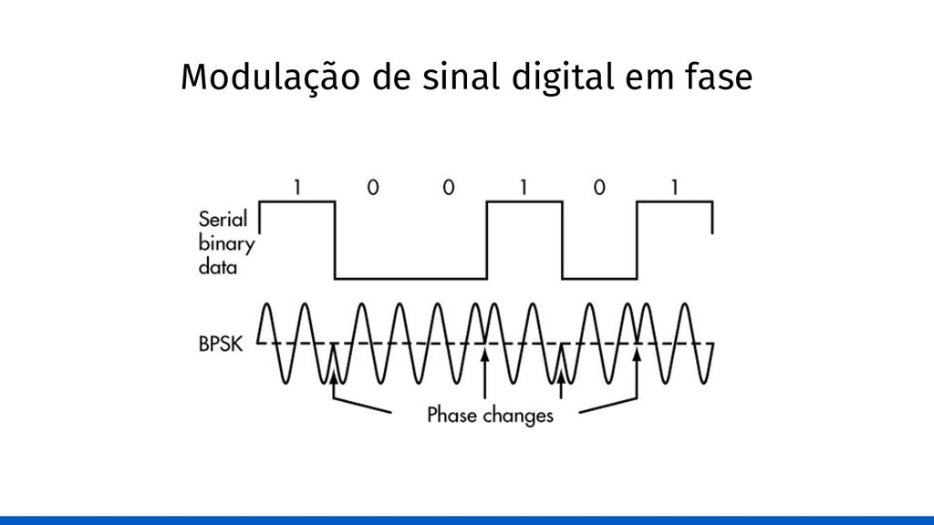 Modulação de sinal digital em fase
