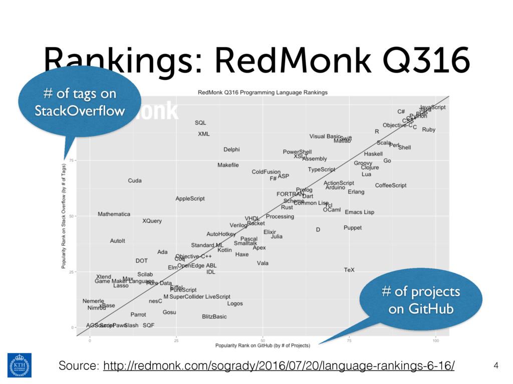 Rankings: RedMonk Q316 4 Source: http://redmonk...