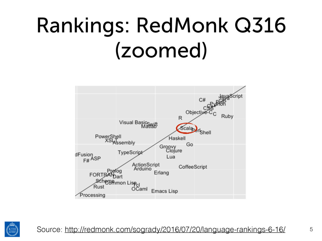 Rankings: RedMonk Q316 (zoomed) 5 Source: http:...