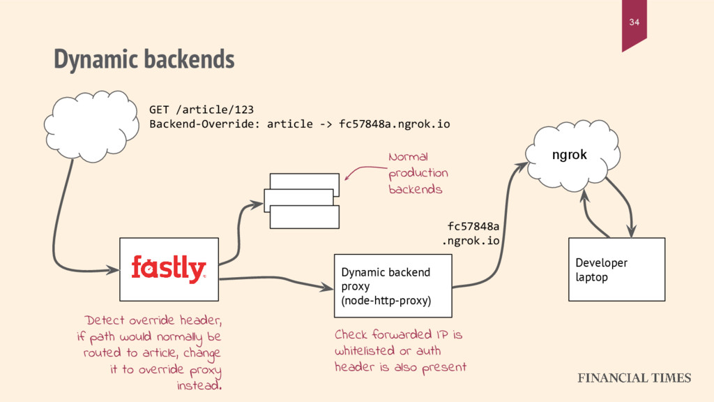 Dynamic backends 34 Developer laptop Dynamic ba...