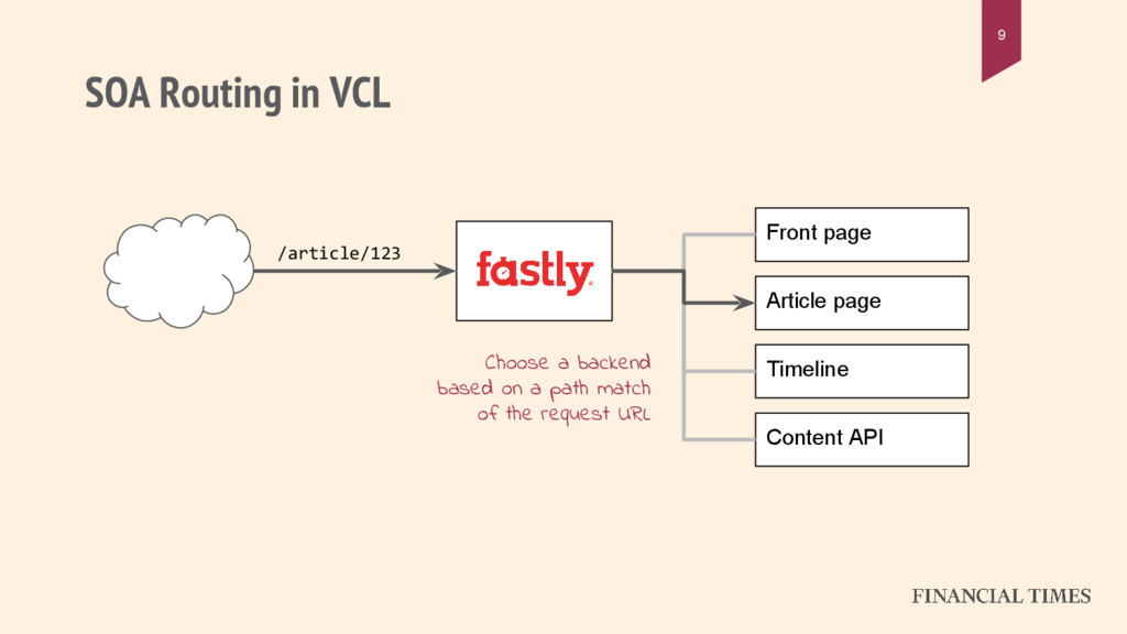 SOA Routing in VCL 9 Front page Article page Ti...