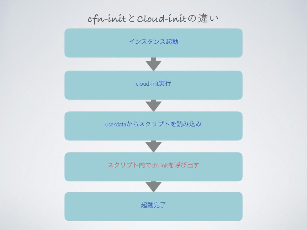 cfn-initͱCloud-initͷҧ͍ Πϯελϯεىಈ cloud-init࣮ߦ us...
