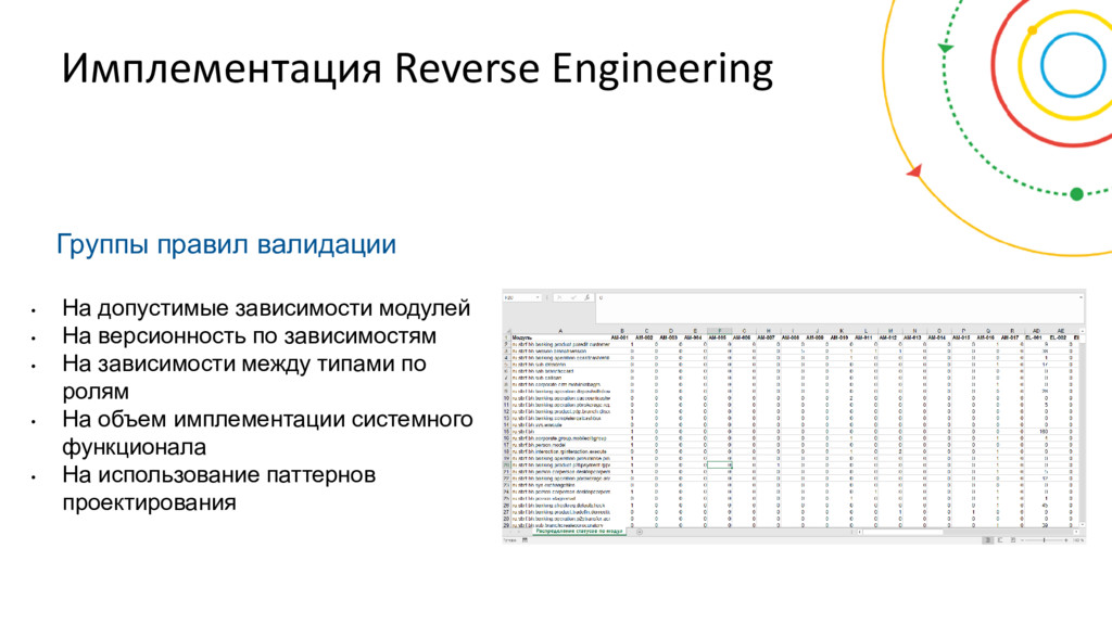 Имплементация Reverse Engineering Группы правил...