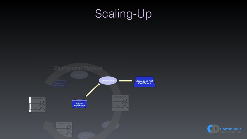 Scaling-Up Artifact Repository Deployment Pipel...