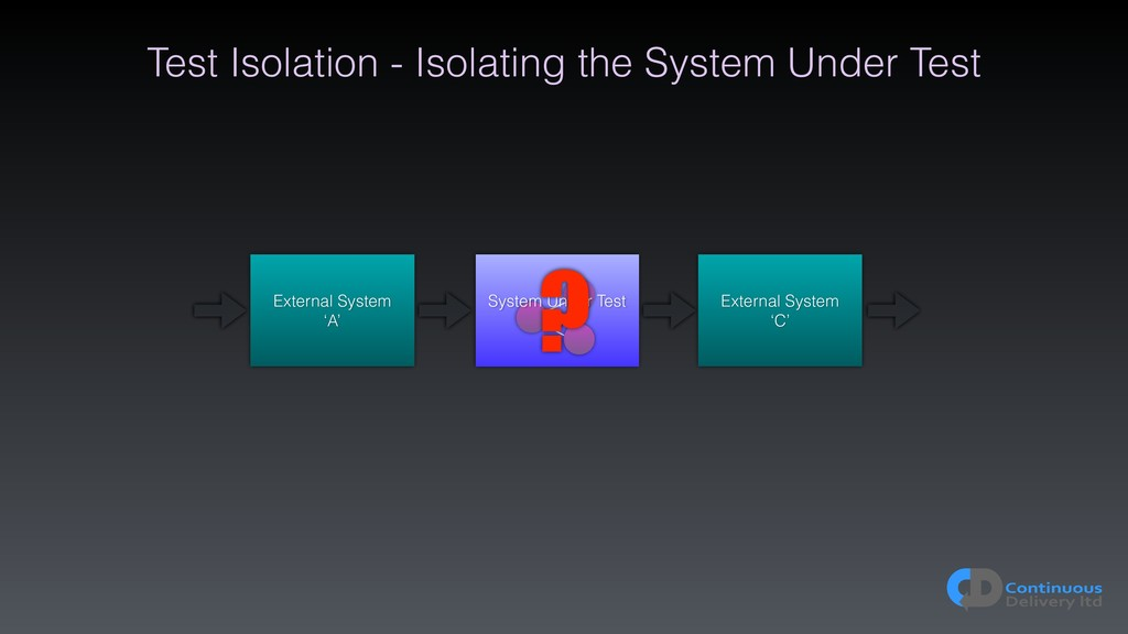 Test Isolation - Isolating the System Under Tes...