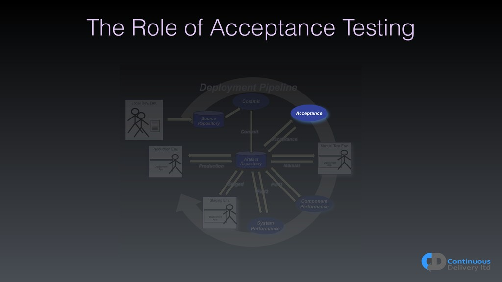 The Role of Acceptance Testing Artifact Reposit...