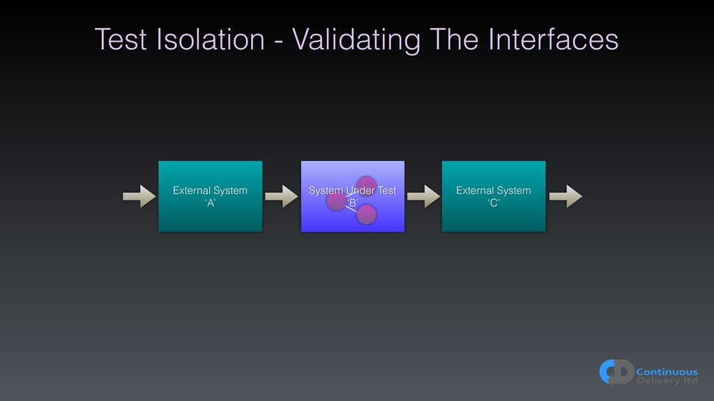 Test Isolation - Validating The Interfaces Exte...