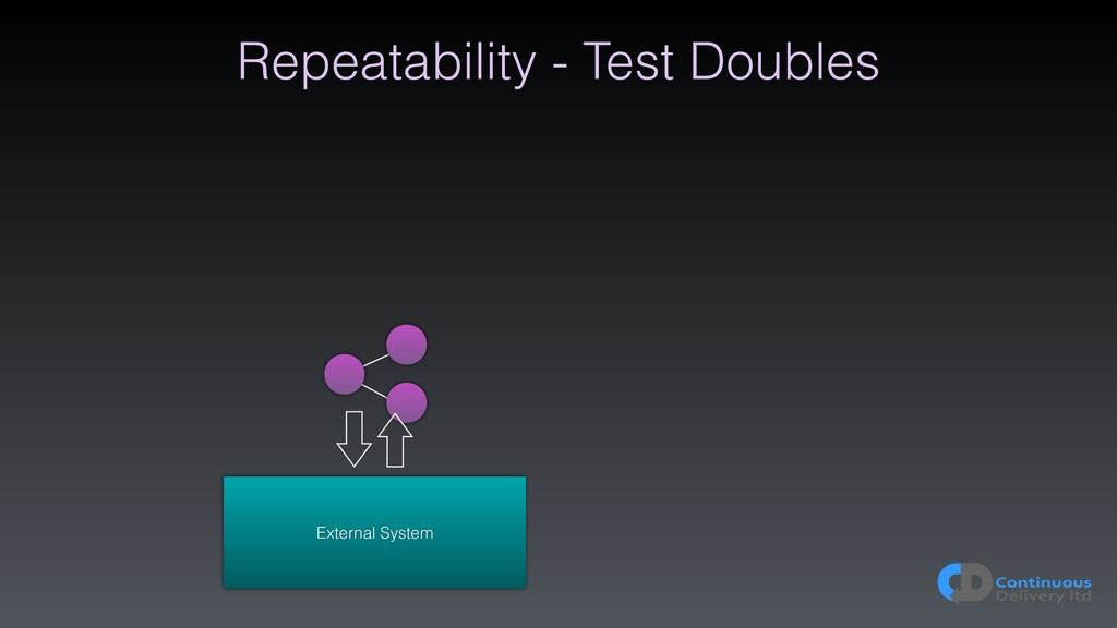 Repeatability - Test Doubles External System
