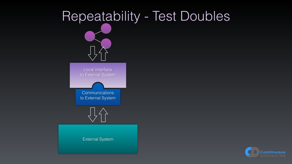 Repeatability - Test Doubles External System Lo...